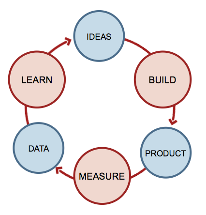 The Lean Startup Cycle by Eric Ries