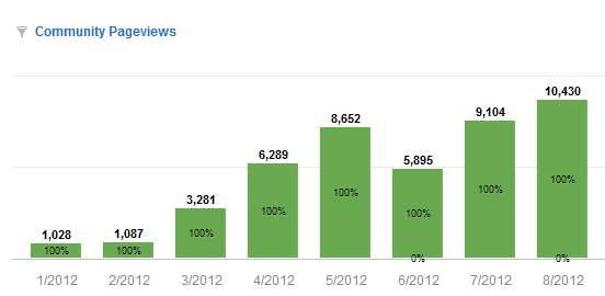 Altru Community Pageviews